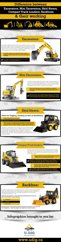Difference Between Excavators Mini Excavators Skid